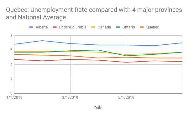 Quebec Unemployment Rate compared with other provinces