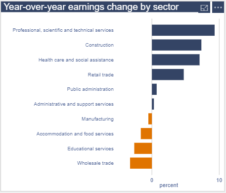 YoY Earnings - Nova Scotia 2019