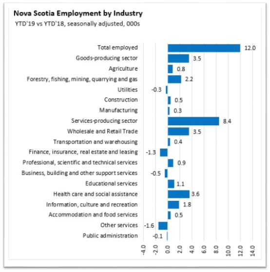 Nova Scotia Employment Stats - 2019